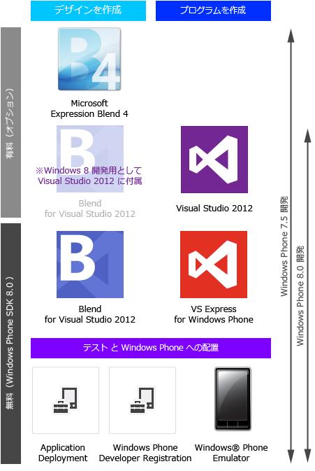 WindowsPhone8開発環境の図